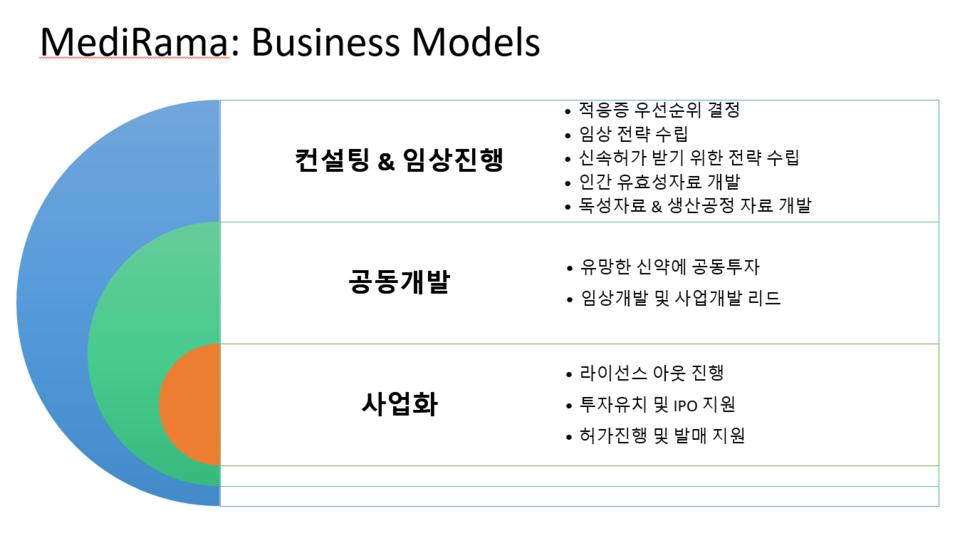 메디라마의 비즈니스 모델